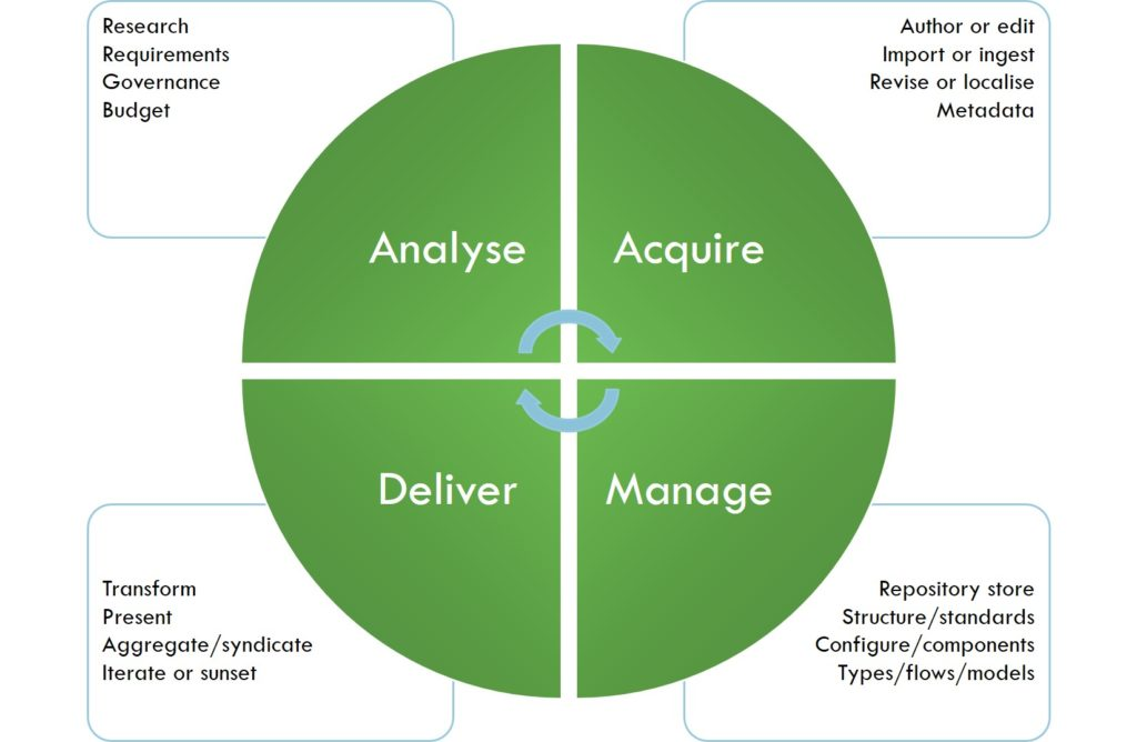 content lifecycle with four quadrants
